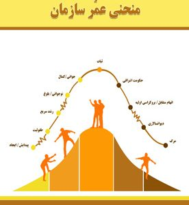 انگیزش و منحنی عمر سازمان
